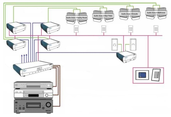 Home Sound System Schematic - WIRE Center •
